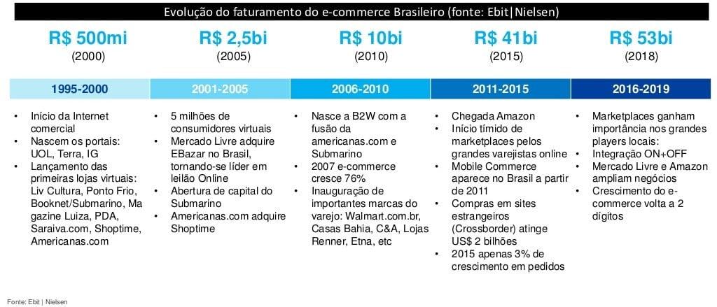 Marketplace no Brasil