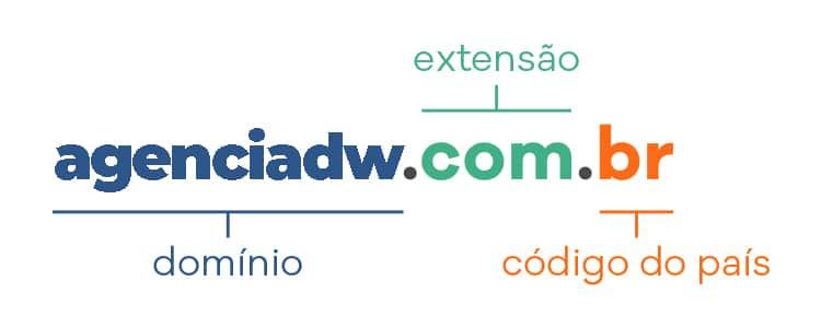 O que é hospedagem de site e domínio, quais os tipos